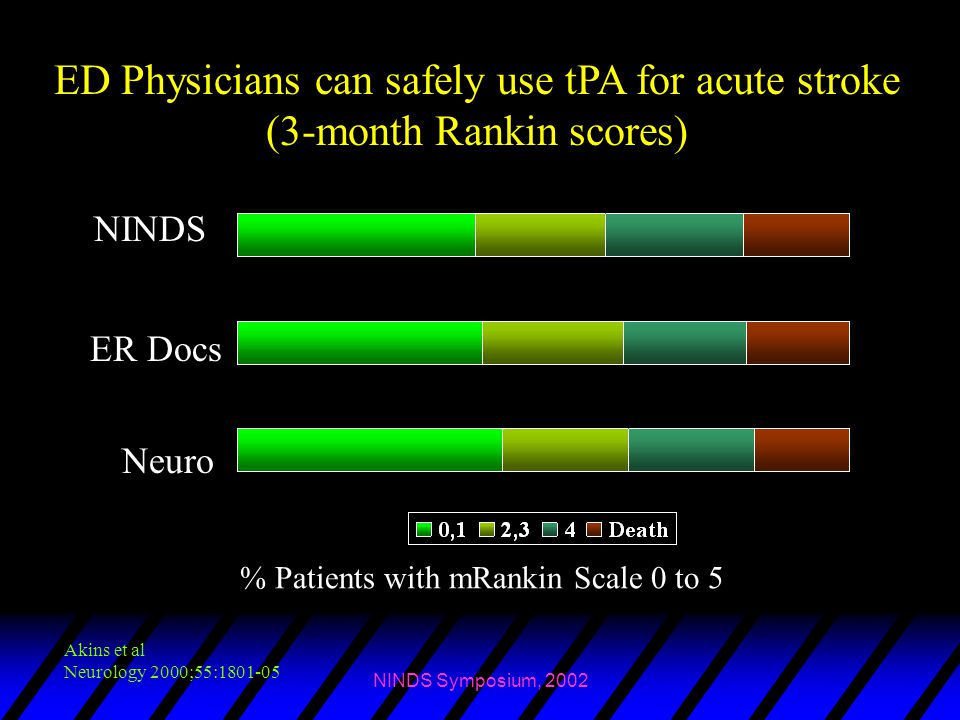 NINDS Symposium, 2002 ED Physicians can safely use tPA for acute stroke (3-month Rankin scores) % Patients with mRankin Scale 0 to 5 NINDS ER Docs Neu