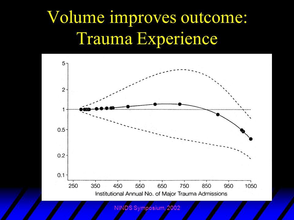 NINDS Symposium, 2002 Volume improves outcome: Trauma Experience