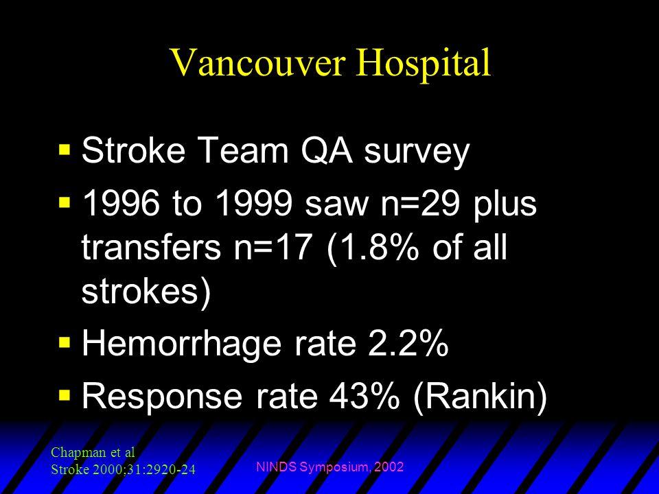 NINDS Symposium, 2002 Vancouver Hospital  Stroke Team QA survey  1996 to 1999 saw n=29 plus transfers n=17 (1.8% of all strokes)  Hemorrhage rate 2