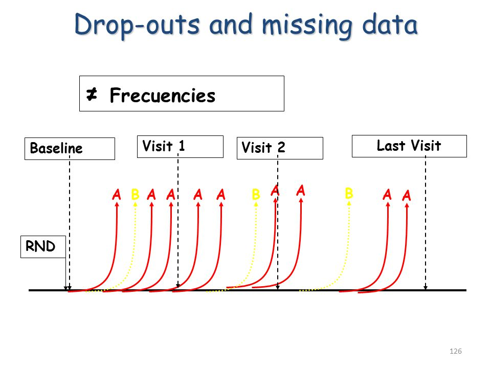 126 RND B Baseline Last Visit ≠ Frecuencies A Drop-outs and missing data AAAA AA B B A Visit 2 Visit 1 A