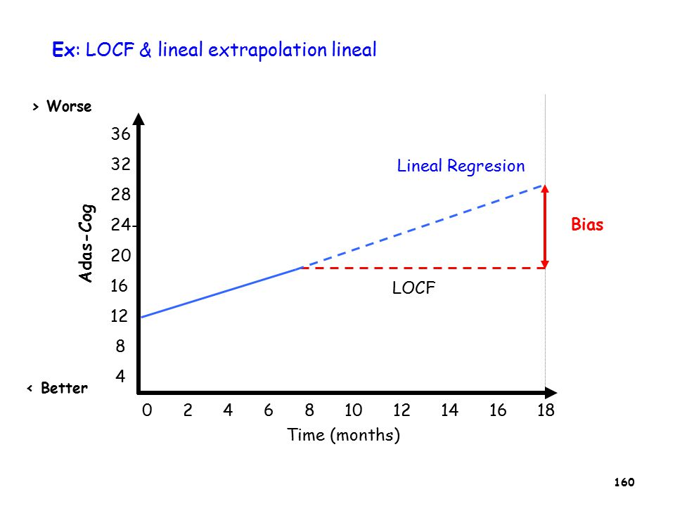 160 Ex: LOCF & lineal extrapolation lineal 36 32 28 24- 20 16 12 8 4 0 2 4 6 8 10 12 14 16 18 Time (months) LOCF Lineal Regresion Bias Adas-Cog > Worse < Better
