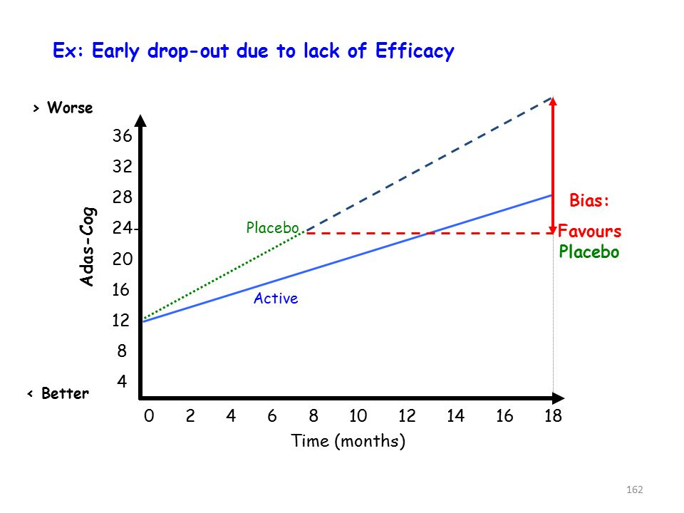 Ex: Early drop-out due to lack of Efficacy Adas-Cog 36 32 28 24- 20 16 12 8 4 0 2 4 6 8 10 12 14 16 18 Time (months) Placebo Active > Worse < Better Bias: Favours Placebo 162