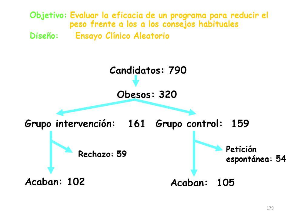 179 Objetivo: Evaluar la eficacia de un programa para reducir el peso frente a los a los consejos habituales Diseño: Ensayo Clínico Aleatorio Candidat