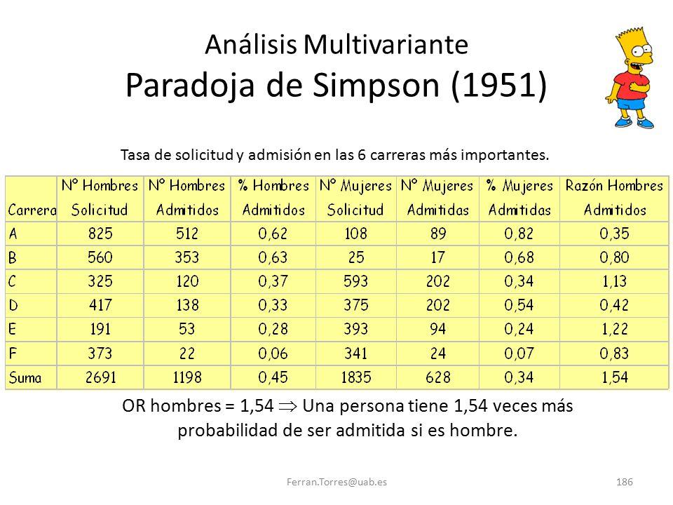 Ferran.Torres@uab.es186 Análisis Multivariante Paradoja de Simpson (1951) Tasa de solicitud y admisión en las 6 carreras más importantes. OR hombres =