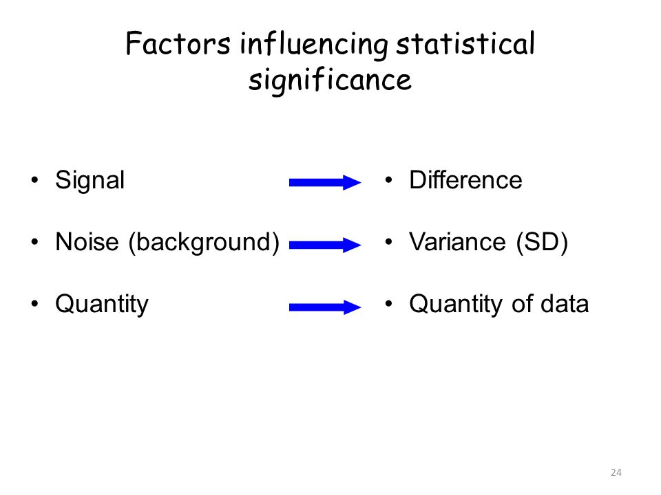 24 Factors influencing statistical significance Signal Noise (background) Quantity Difference Variance (SD) Quantity of data