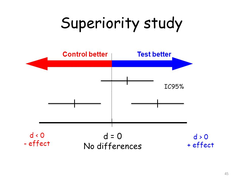 45 Superiority study d > 0 + effect IC95% d = 0 No differences d < 0 - effect Test betterControl better