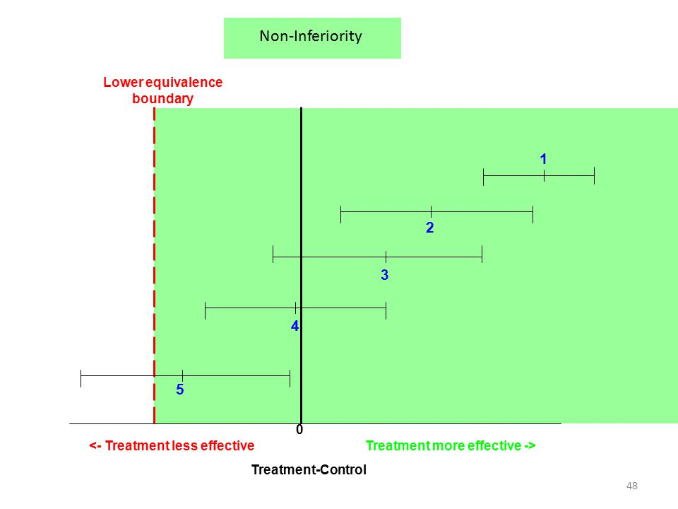 48 0 Lower equivalence boundary Treatment more effective -><- Treatment less effective 2 3 4 5 Treatment-Control 1 Non-Inferiority