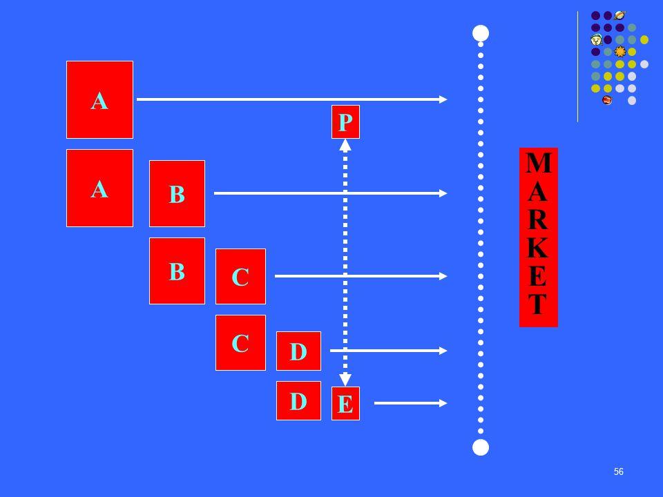 56 MARKETMARKET A P A B B C C D E D
