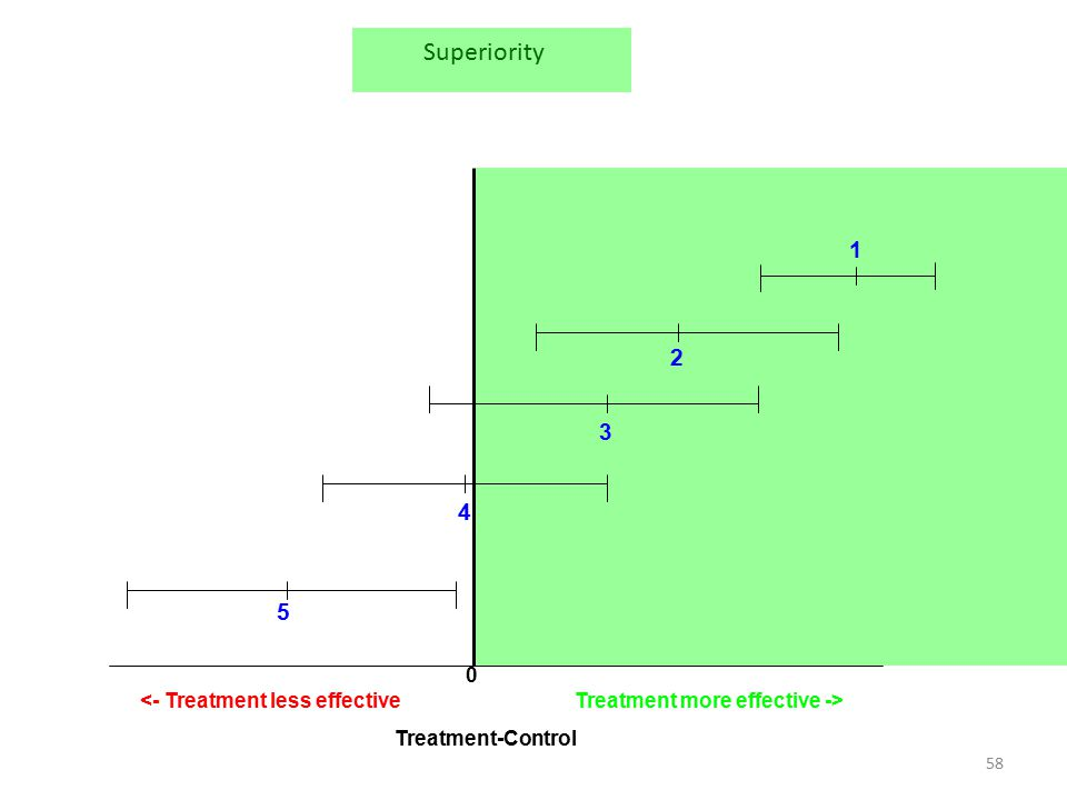 58 0 Treatment more effective -><- Treatment less effective 2 3 4 5 Treatment-Control 1 Superiority