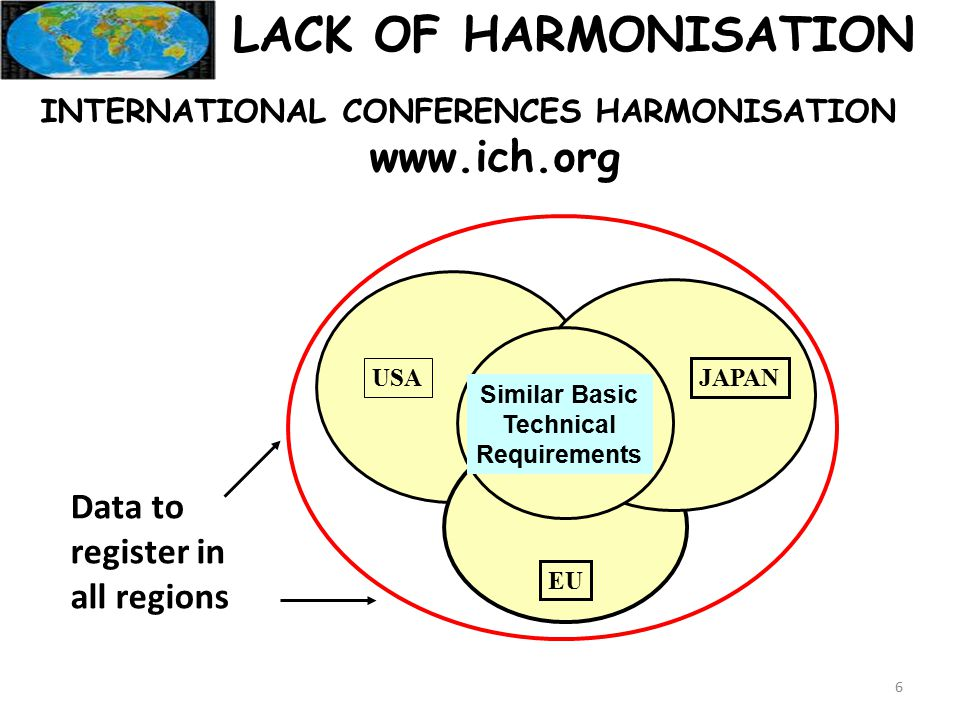 LACK OF HARMONISATION Data to register in all regions Similar Basic Technical Requirements JAPAN USA EU INTERNATIONAL CONFERENCES HARMONISATION www.ich.org 6