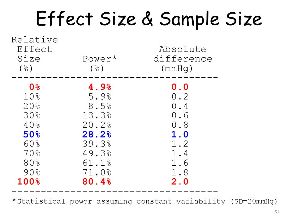 61 Effect Size & Sample Size Relative Effect Absolute Size Power* difference (%) (%) (mmHg) ----------------------------------- 0% 4.9% 0.0 10% 5.9% 0.2 20% 8.5% 0.4 30% 13.3% 0.6 40% 20.2% 0.8 50% 28.2% 1.0 60% 39.3% 1.2 70% 49.3% 1.4 80% 61.1% 1.6 90% 71.0% 1.8 100% 80.4% 2.0 ----------------------------------- * Statistical power assuming constant variability (SD=20mmHg)