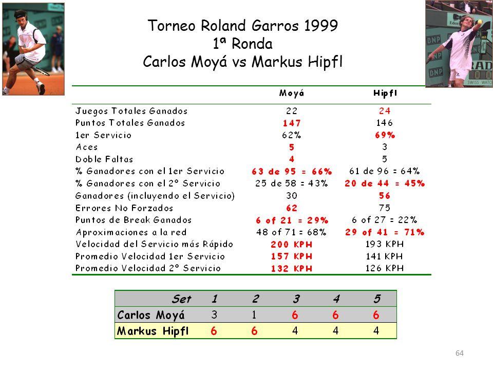 64 Torneo Roland Garros 1999 1ª Ronda Carlos Moyá vs Markus Hipfl