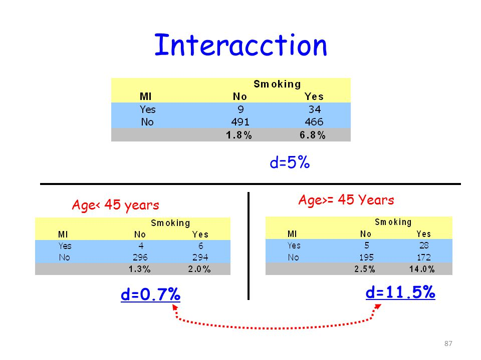87 Interacction Age< 45 years Age>= 45 Years d=5% d=0.7% d=11.5%