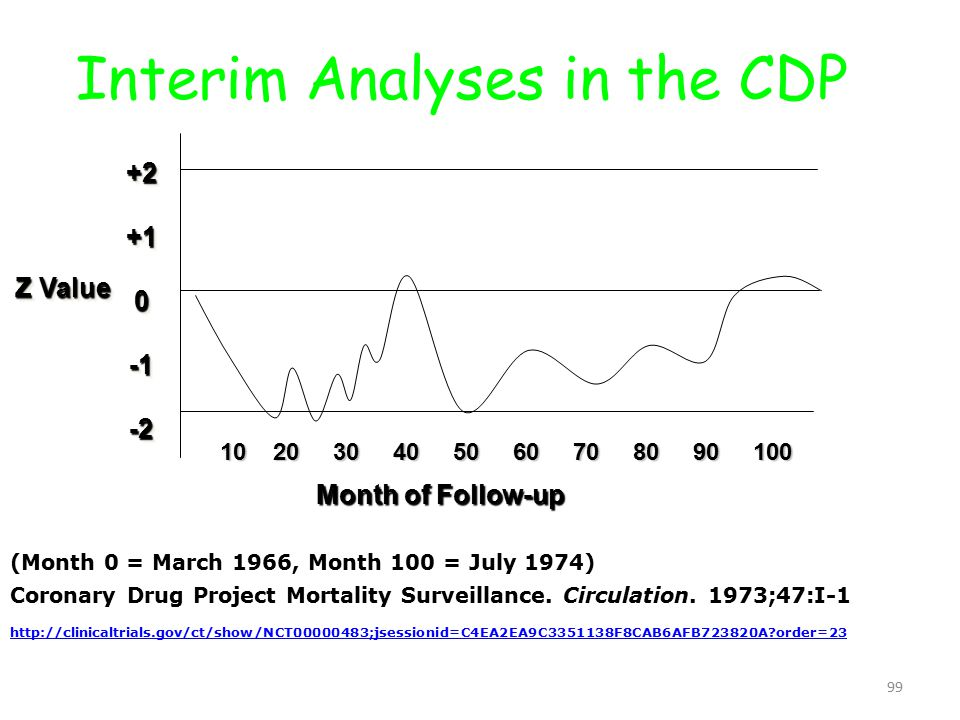 99 Interim Analyses in the CDP Z Value +2+10-2+2+10-2 10 20 30 40 50 60 70 80 90 100 Month of Follow-up (Month 0 = March 1966, Month 100 = July 1974) Coronary Drug Project Mortality Surveillance.
