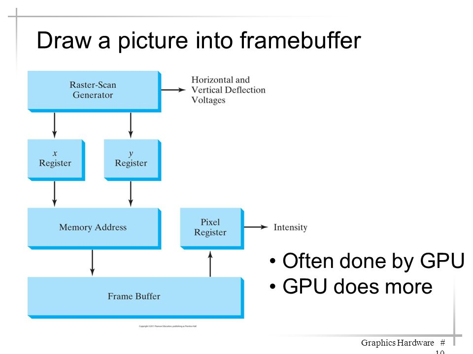 Draw a picture into framebuffer Graphics Hardware # 10 Often done by GPU GPU does more