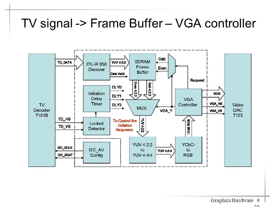 TV signal -> Frame Buffer – VGA controller Graphics Hardware # 20
