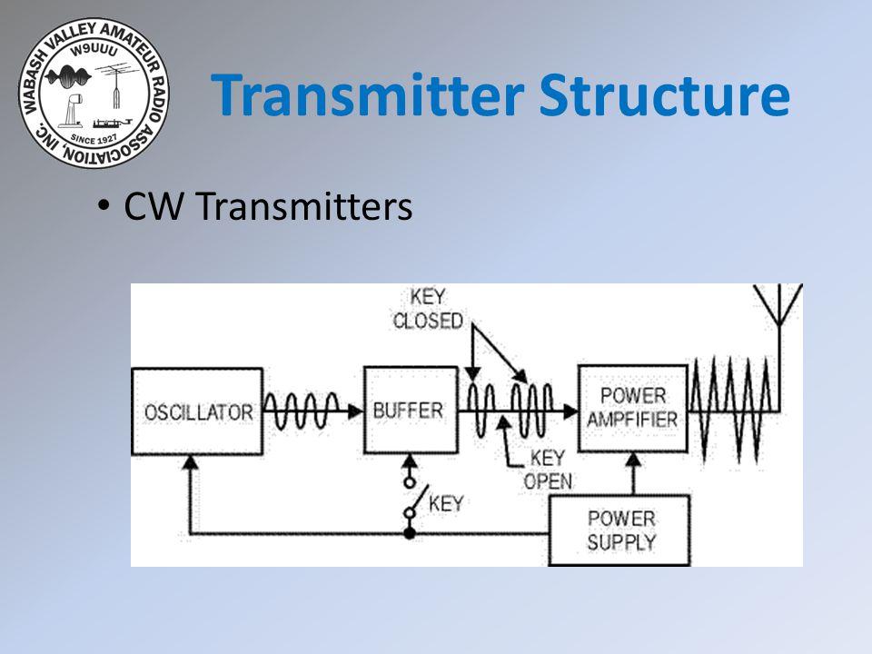AM Phone Transmitters Add modulator between oscillator & mixer.