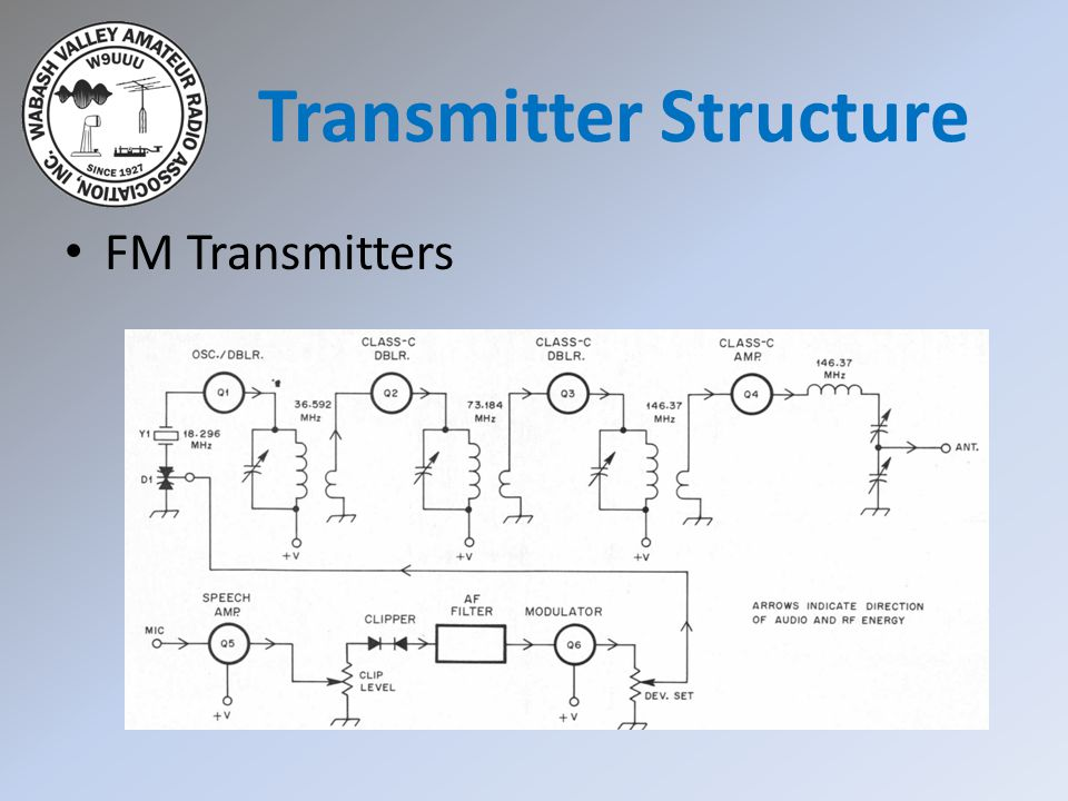 Receiver Linearity Just like a transmitter, non-linearity in a receiver results in spurious signals.