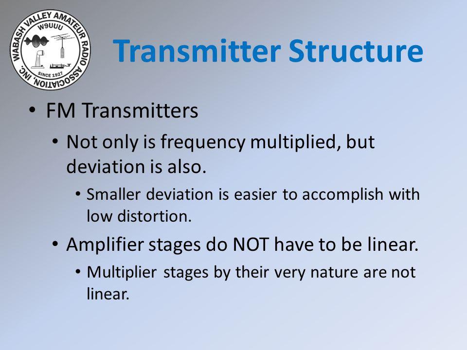 FM Transmitters Bandwidth.