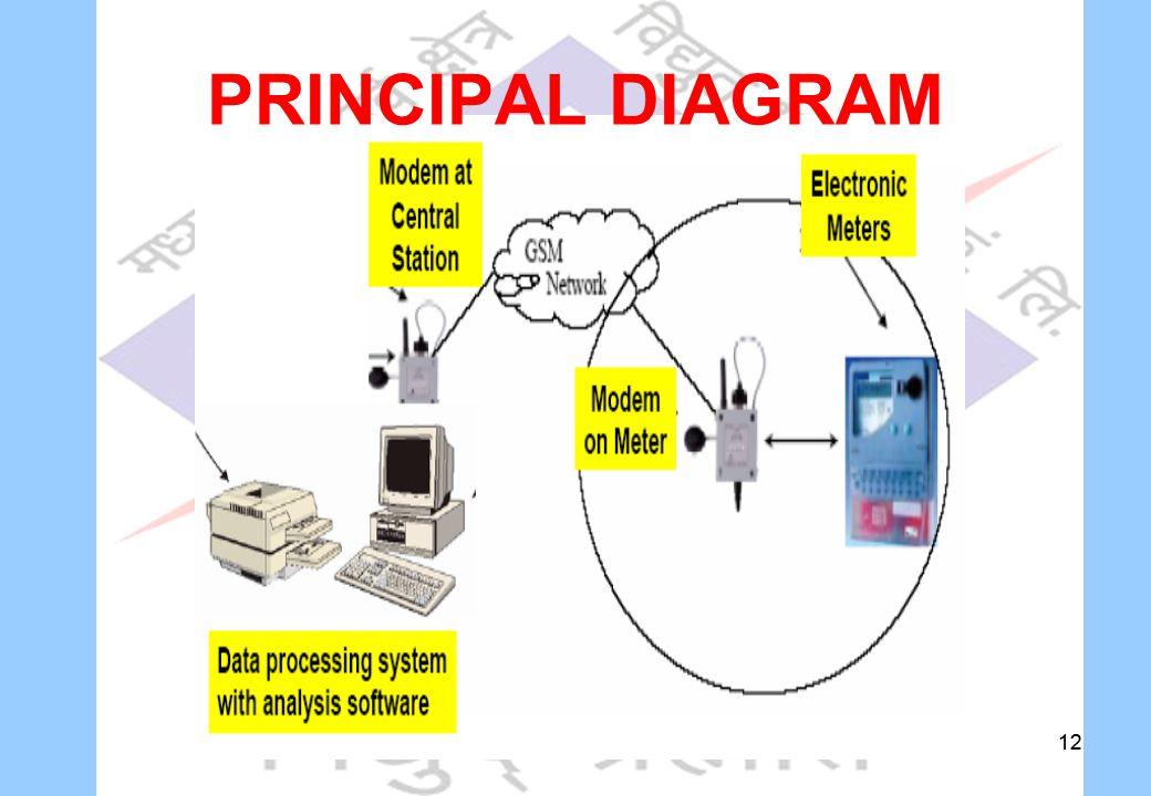 12 PRINCIPAL DIAGRAM