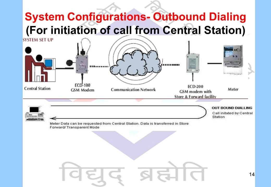 14 System Configurations- Outbound Dialing (For initiation of call from Central Station)