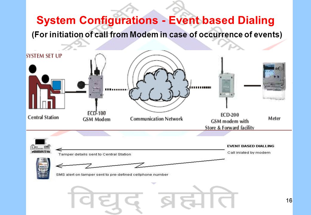 16 System Configurations - Event based Dialing (For initiation of call from Modem in case of occurrence of events)