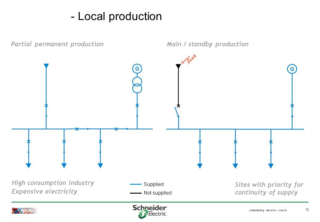 Understanding networks – June 04 TOLED 12 Main / standby productionPartial permanent production Supplied Not supplied High consumption industry Expensive electricity Sites with priority for continuity of supply - Local production