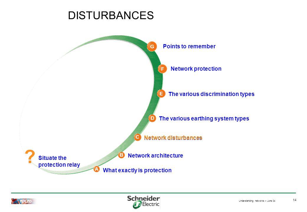 Understanding networks – June 04 TOLED 14 Network disturbances DISTURBANCES .