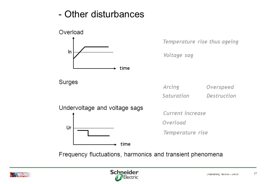 Understanding networks – June 04 TOLED 17 - Other disturbances Overload In time Surges Undervoltage and voltage sags Frequency fluctuations, harmonics and transient phenomena Ur time Temperature rise thus ageing Voltage sag Arcing Saturation Overspeed Destruction Current increase Overload Temperature rise