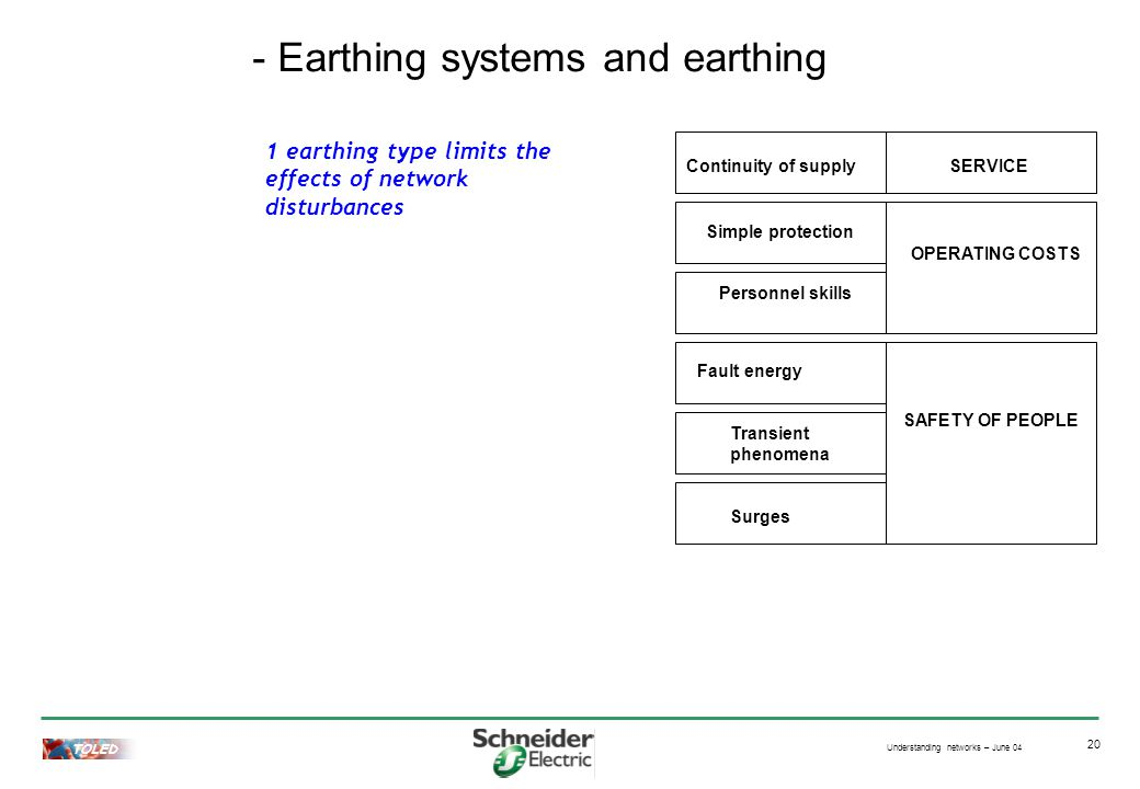 Understanding networks – June 04 TOLED 20 - Earthing systems and earthing Surges 1 earthing type limits the effects of network disturbances Transient phenomena Simple protection Personnel skills Continuity of supplySERVICE Fault energy OPERATING COSTS SAFETY OF PEOPLE