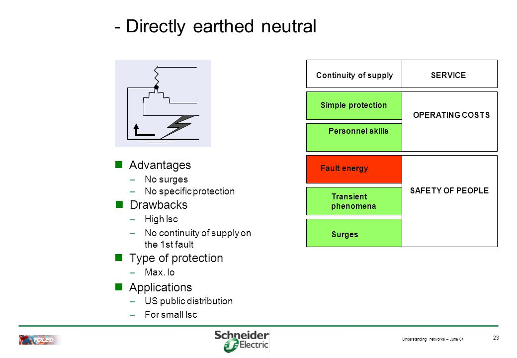 Understanding networks – June 04 TOLED 23 - Directly earthed neutral Advantages –No surges Drawbacks Type of protection Applications –High lsc –Max.