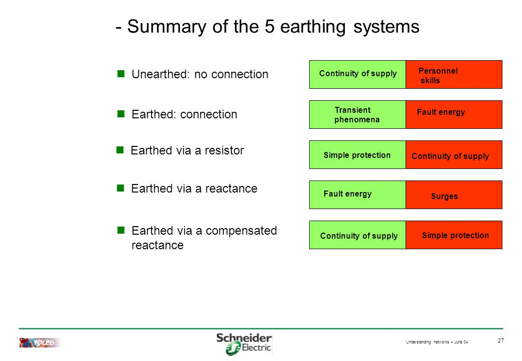 Understanding networks – June 04 TOLED 27 - Summary of the 5 earthing systems Unearthed: no connection Continuity of supply Personnel skills Surges Earthed via a reactance Fault energy Earthed: connection Transient phenomena Fault energy Earthed via a resistor Continuity of supply Simple protection Earthed via a compensated reactance Continuity of supply Simple protection