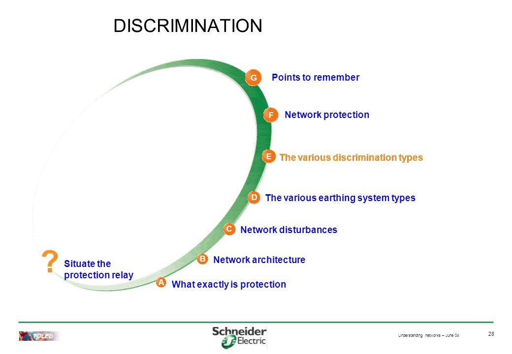 Understanding networks – June 04 TOLED 28 The various discrimination types DISCRIMINATION .