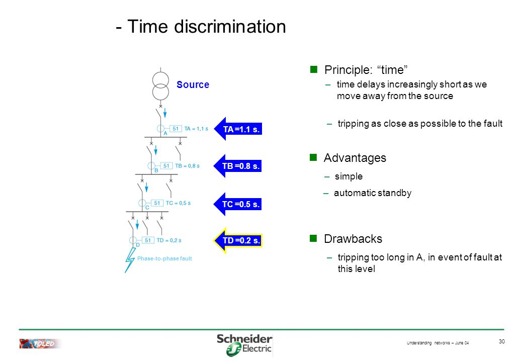 Understanding networks – June 04 TOLED 30 - Time discrimination Principle: time Advantages –simple Drawbacks –tripping too long in A, in event of fault at this level –time delays increasingly short as we move away from the source TA =1.1 s.