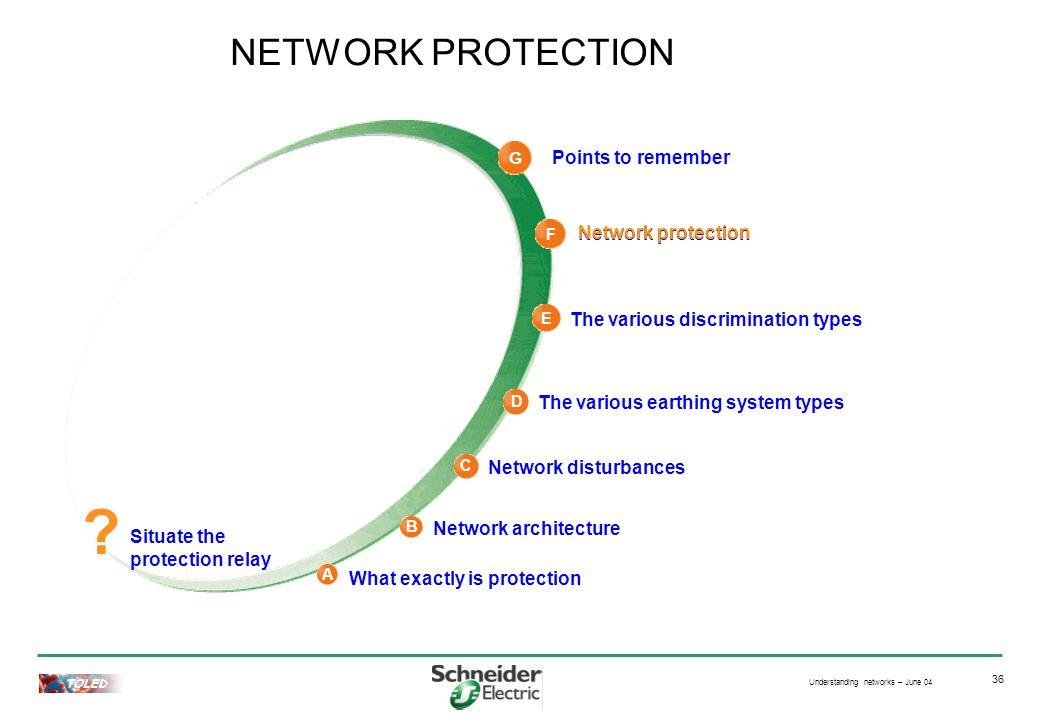 Understanding networks – June 04 TOLED 36 Network protection NETWORK PROTECTION .