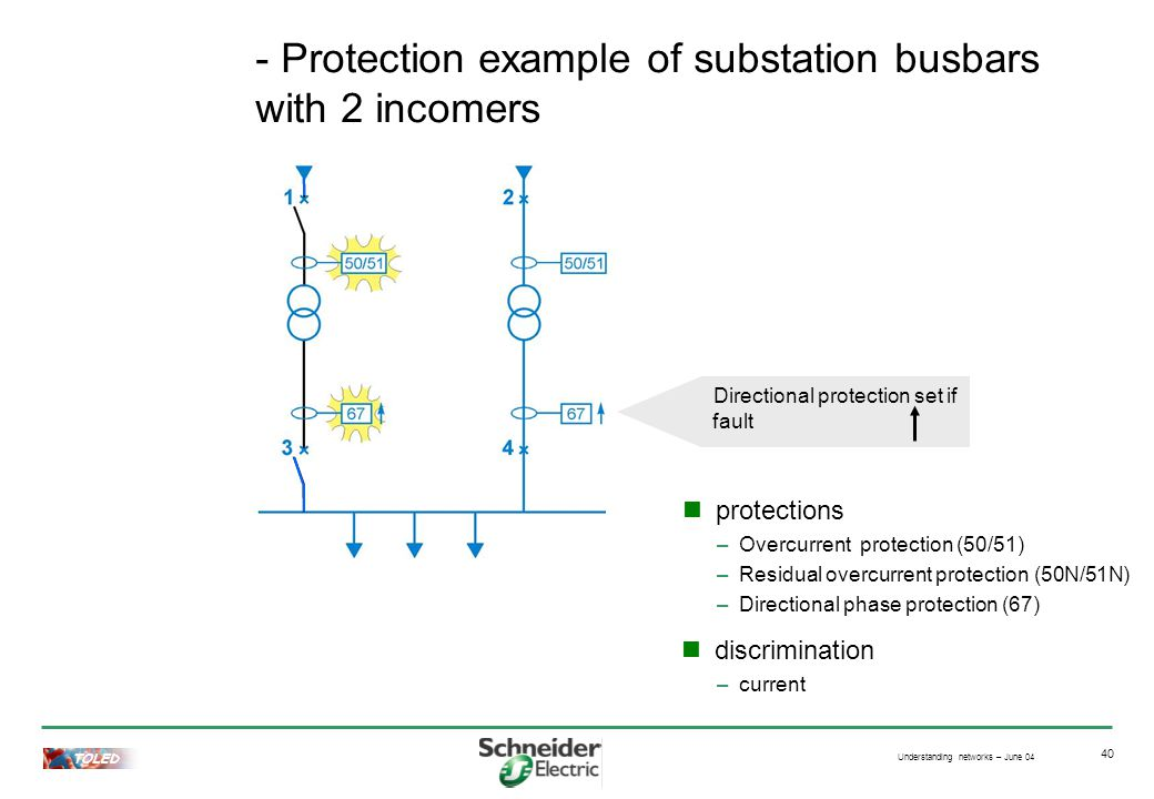 Understanding networks – June 04 TOLED 40 - Protection example of substation busbars with 2 incomers discrimination Directional protection set if fault protections –Overcurrent protection (50/51) –Residual overcurrent protection (50N/51N) –Directional phase protection (67) –current