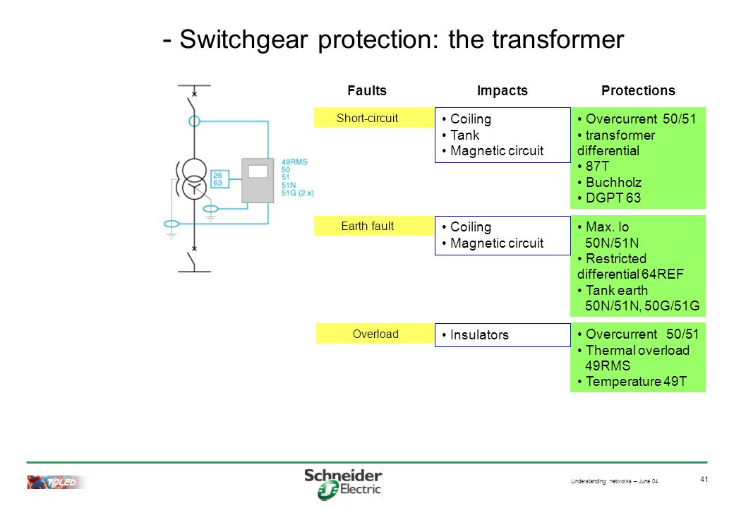 Understanding networks – June 04 TOLED 41 - Switchgear protection: the transformer Protections Faults Short-circuit Earth fault Overload Max.