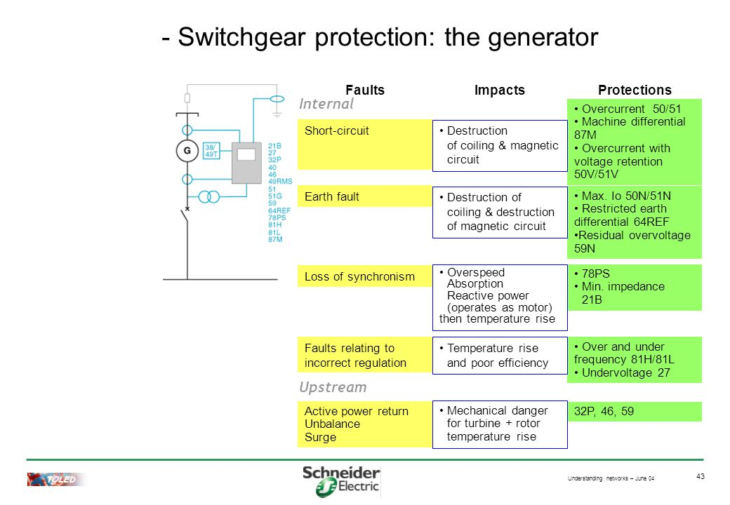 Understanding networks – June 04 TOLED 43 - Switchgear protection: the generator Short-circuit Overcurrent 50/51 Machine differential 87M Overcurrent with voltage retention 50V/51V Active power return Unbalance Surge 32P, 46, 59 Loss of synchronism 78PS Min.