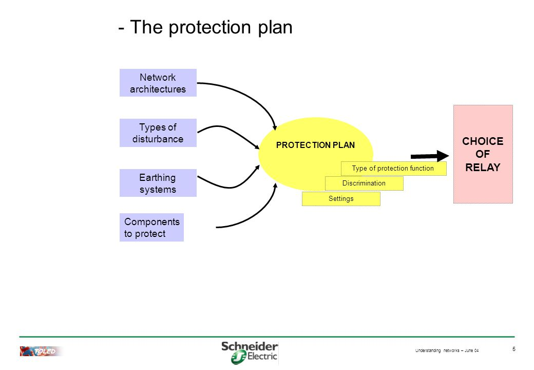 Understanding networks – June 04 TOLED 5 - The protection plan Types of disturbance Earthing systems Network architectures PROTECTION PLAN Settings Components to protect Type of protection function Discrimination CHOICE OF RELAY