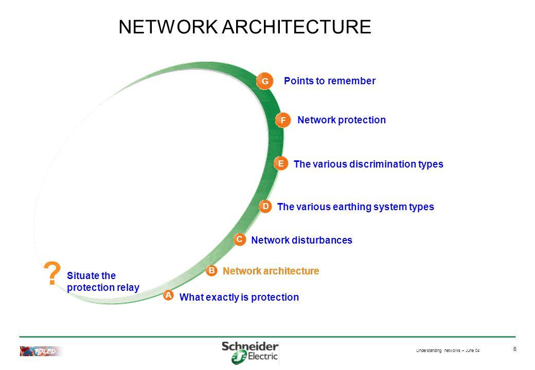 Understanding networks – June 04 TOLED 6 Network architecture NETWORK ARCHITECTURE .