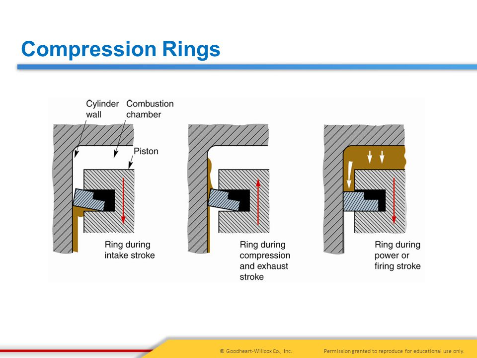 Permission granted to reproduce for educational use only.© Goodheart-Willcox Co., Inc. Compression Rings