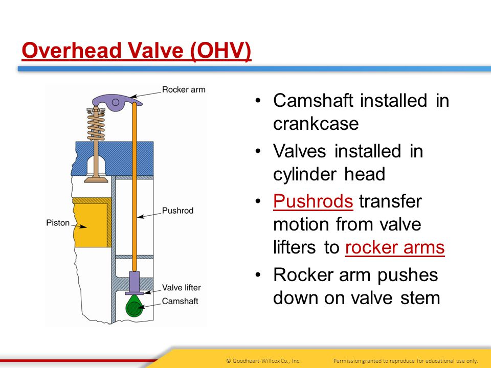 Permission granted to reproduce for educational use only.© Goodheart-Willcox Co., Inc. Camshaft installed in crankcase Valves installed in cylinder he