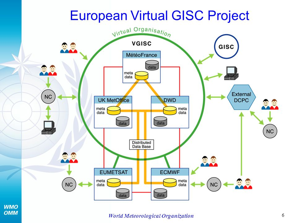 6 World Meteorological Organization European Virtual GISC Project