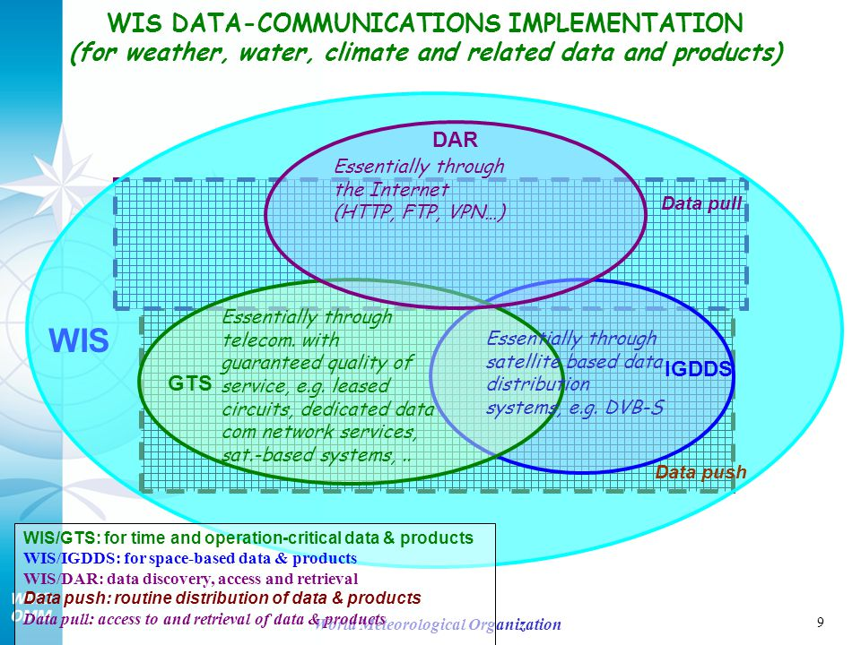 9 World Meteorological Organization IGDDS WIS/GTS: for time and operation-critical data & products WIS/IGDDS: for space-based data & products WIS/DAR: data discovery, access and retrieval Data push: routine distribution of data & products Data pull: access to and retrieval of data & products Data pull Data push WIS DATA-COMMUNICATIONS IMPLEMENTATION (for weather, water, climate and related data and products) Essentially through telecom.