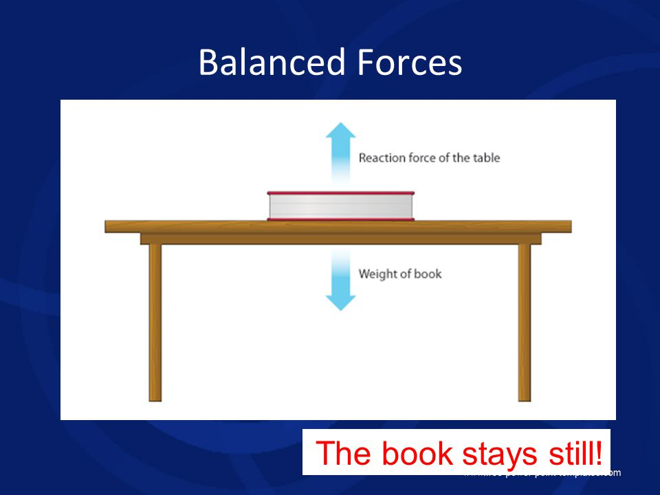 Balanced Forces The book stays still!