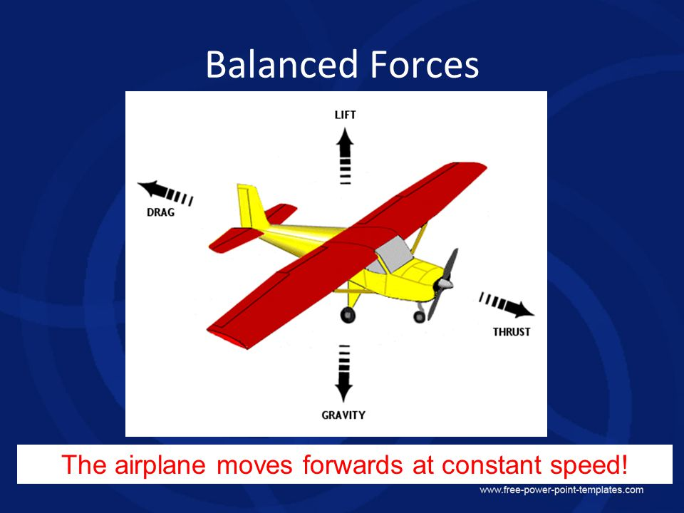 Balanced Forces The airplane moves forwards at constant speed!