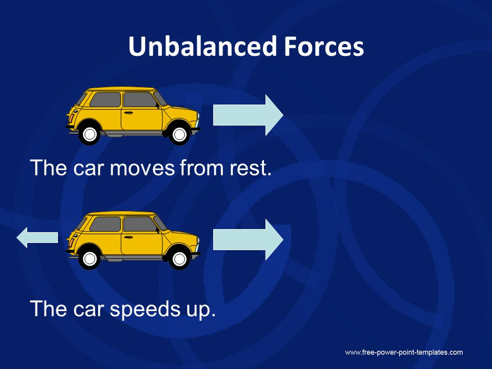 Unbalanced Forces The car moves from rest. The car speeds up.
