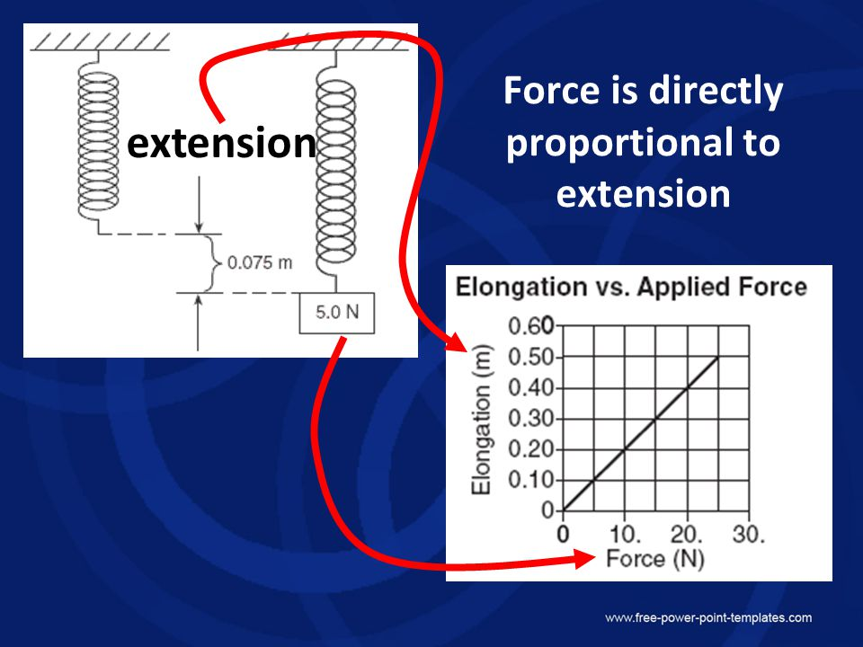 When force doubles, the extension doublesWhen force doubles, the extension doubles F α xF α x F x = constant Hooke's Law