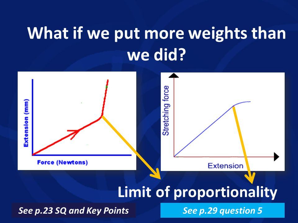 What if we put more weights than we did? Limit of proportionality See p.23 SQ and Key PointsSee p.29 question 5