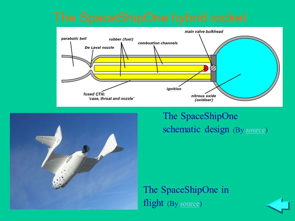 The SpaceShipOne hybrid rocket The SpaceShipOne schematic design (By source)source The SpaceShipOne in flight (By source)source